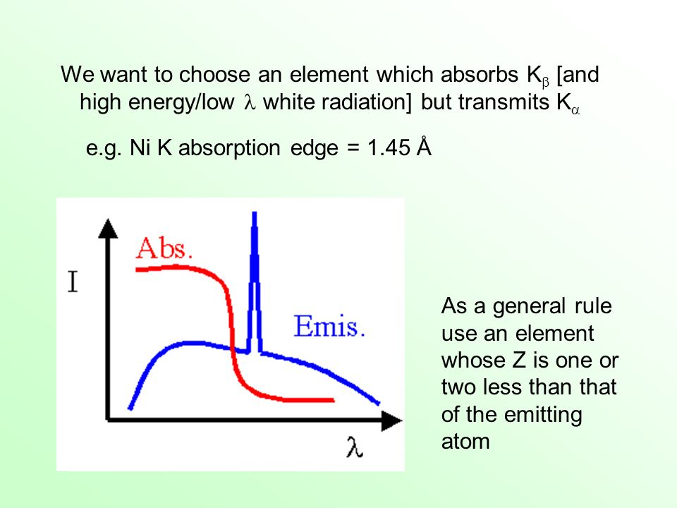 We want to choose an element which absorbs K [and high energy/low  white radiation] but transmits K
